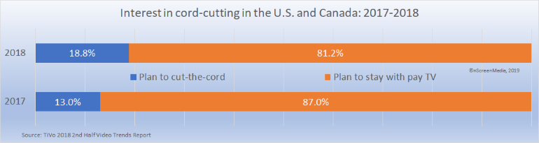 Interest in cord-cutting North America 2017 2018