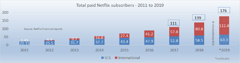 Netflix annual paid subscriber growth