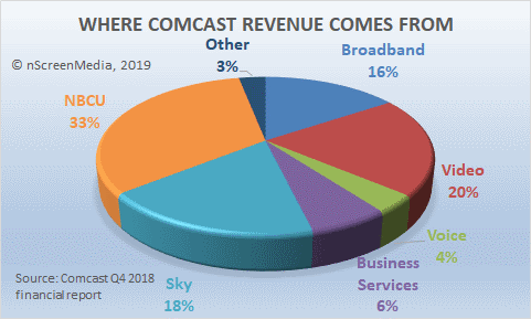 Comcast revenue profile Q4 2018
