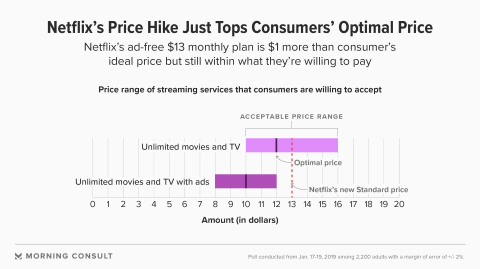 Morning Consult Optimal Netflix Price
