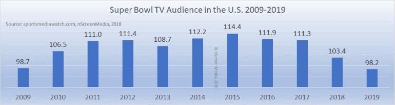 Super Bowl TV audience 2009-2019