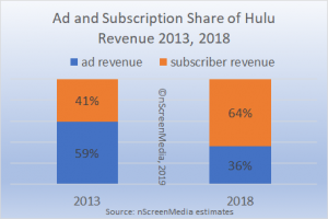 Hulu ad and subscription share of revenue 2013 vs 2018