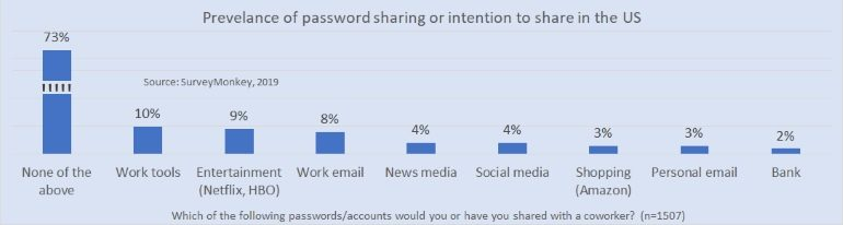 Interest in password sharing for various applications