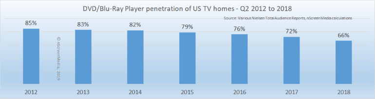 DVD-BluRay player penetration of US homes 2012-2018