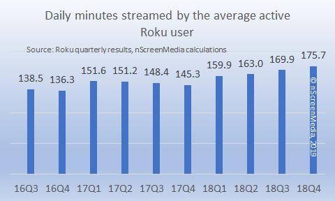 Average streamed minutes per active user Roku 2016-2018