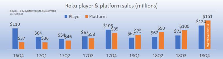 Roku platform and player revenue 2016-2018