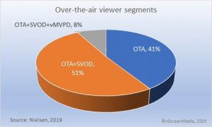 OTA SVOD vMVPD viewing segments