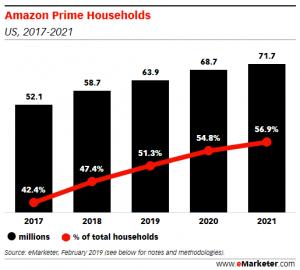 Amazon in half US homes 2019