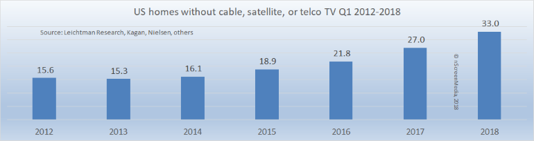 US homes without cable satellite telcoTV 2012-2018
