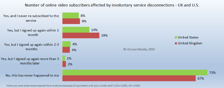 Impact of involuntary SVOD cancellations - UK and US