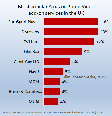most popular Amazon add-ons UK
