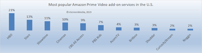 most popular Amazon add-ons US