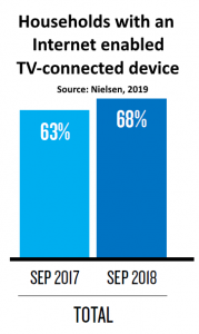 Households with an internet TV connected device US q3 2019