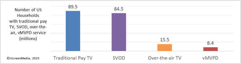 TV households by service type 2018