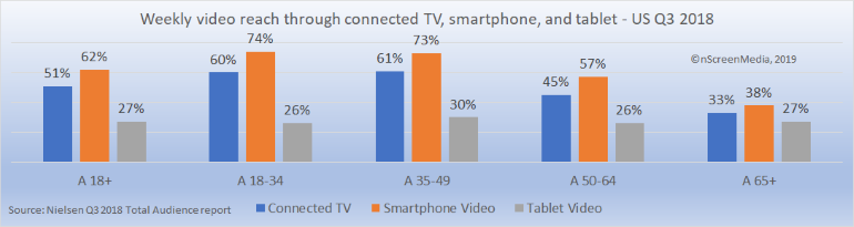 Weekly reach of video on connected TV smartphone tablet US Q3 2018