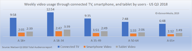 Weekly usage for video on connected TV smartphone tablet by users US Q3 2018