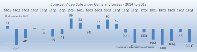 comcast video subscriber losses