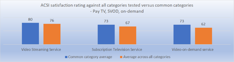 Pay TV On-demand SVOD satisfaction compared across common categories