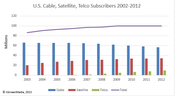 2006 satellite tv penetration
