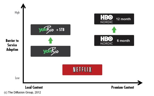 HBO Nordic stumbles, Netflix soars in Scandinavia ...