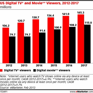 Internet movie viewers