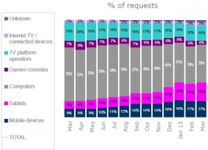 % of requests from smart tvs