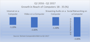 Growth in reach of computers among millennials